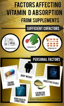 The factors influencing Vitamin D Absorption are complex