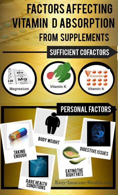 Fat absorb pills