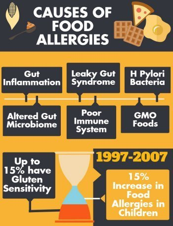 What Causes Food Allergies? You might be surprised