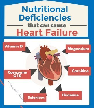 Causes of congestive heart failure can be nutritional