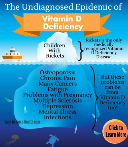 Lack Of Vitamin D And Causes Of Low Levels Of Uvb Rays