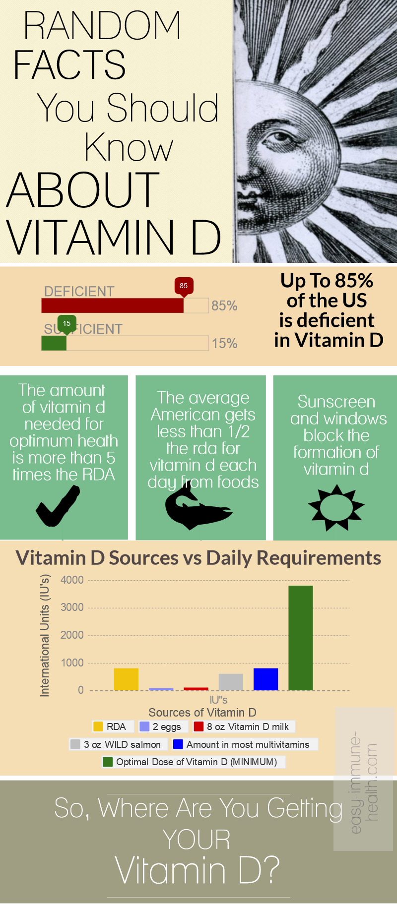 Random Vitamin D Facts You Should Know. You're Health Might Depend Upon it.