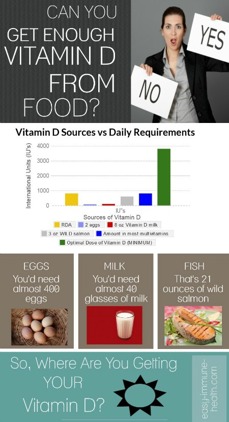 Can you get enough Vitamin D from Vitamin D Foods?