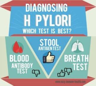 Diagnosing H Pylori with an H Pylori Blood Test. Is it your best choice?