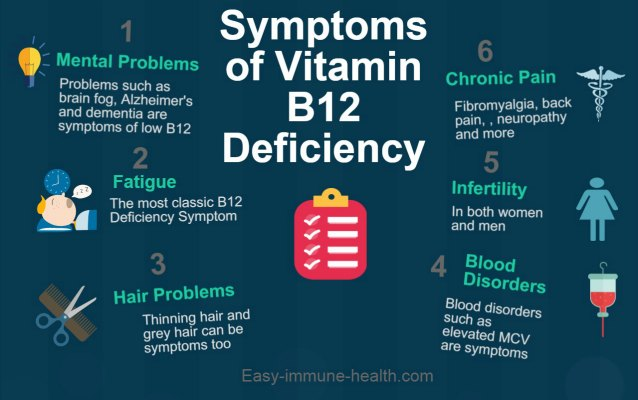 Symptoms of Vitamin B 12 Deficiency Can Be Subtle