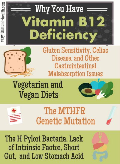 Causes of B12 Deficiency Can Be Found and Fixed B12 Deficiency