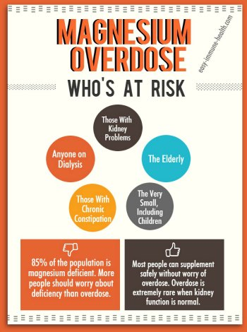 Magnesium overdose is real, albeit extremely rare. Find out if you are at  risk