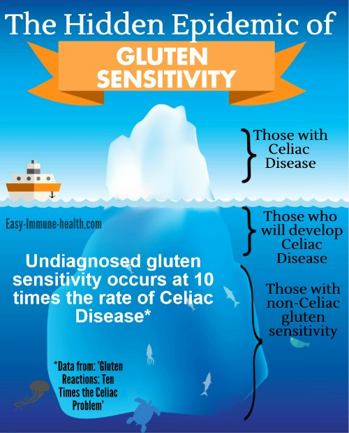 Undiagnosed gluten sensitivity occurs at 10 times the rate of celiac disease