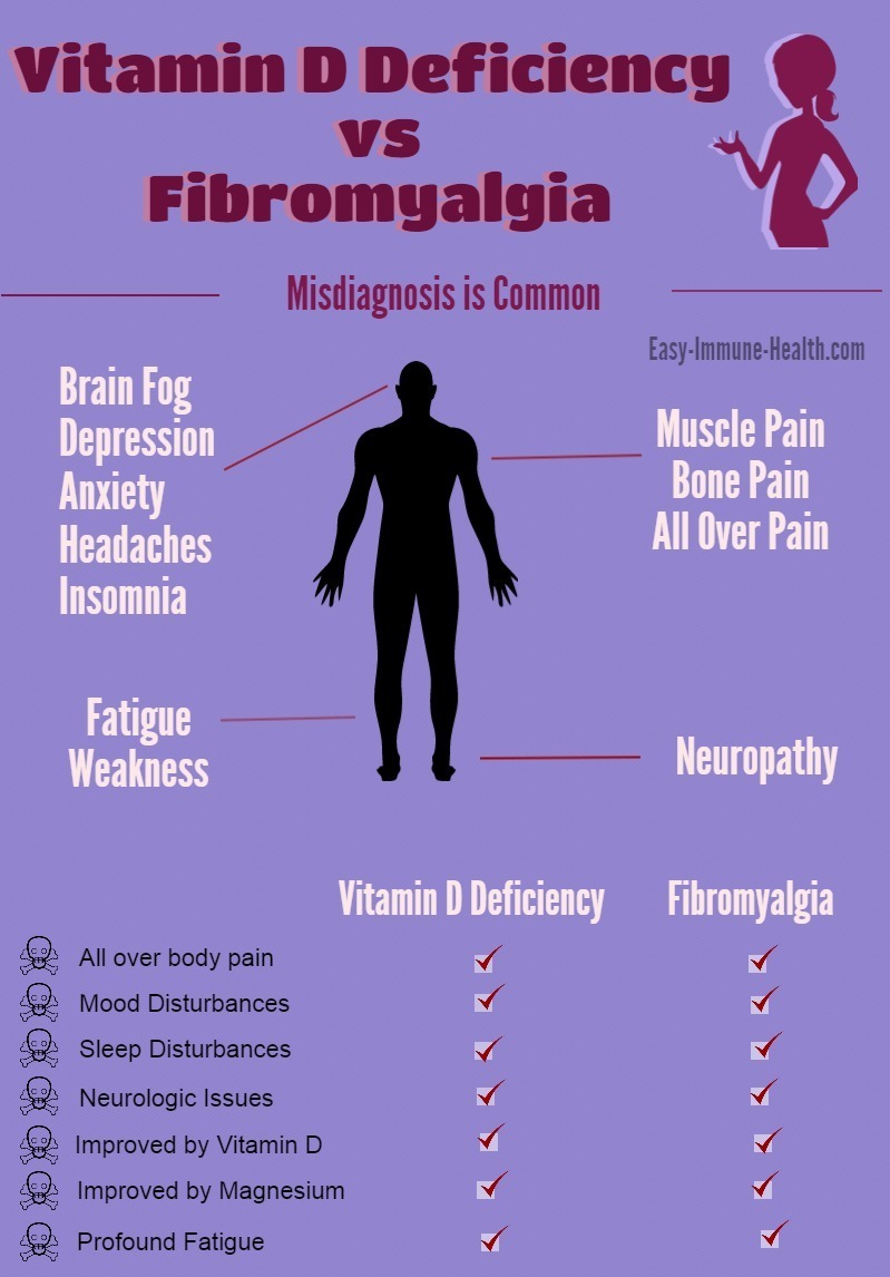 Fibromyalgia and Vitamin D Deficiency. Don't get misdiagnosed