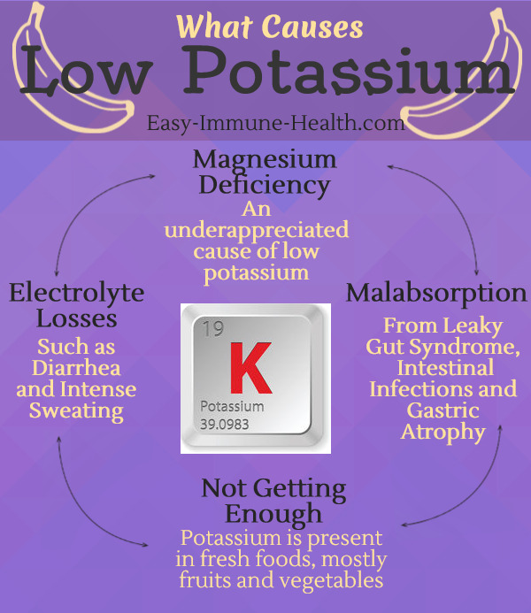 What Causes Low Potassium And Potassium Deficiency You Might Be